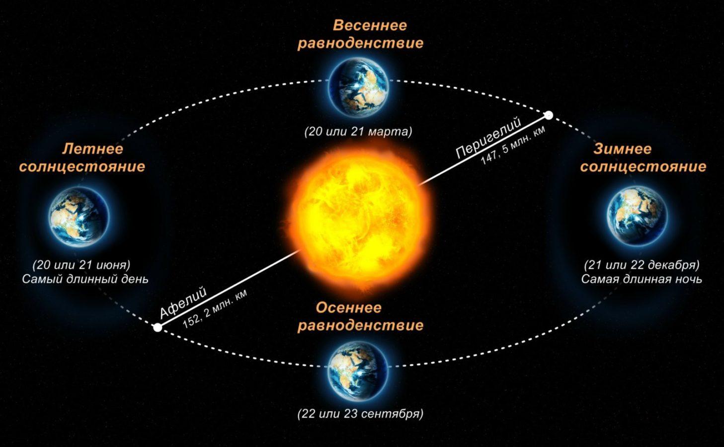 Яка різниця між рівноденням і сонцестоянням