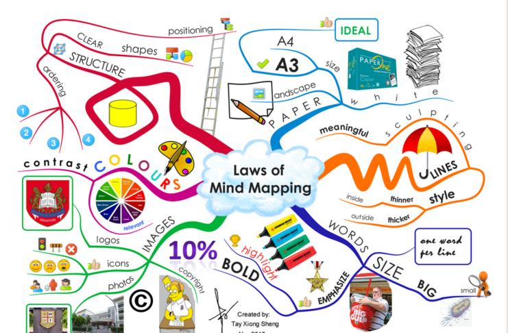 Интеллектуальная карта