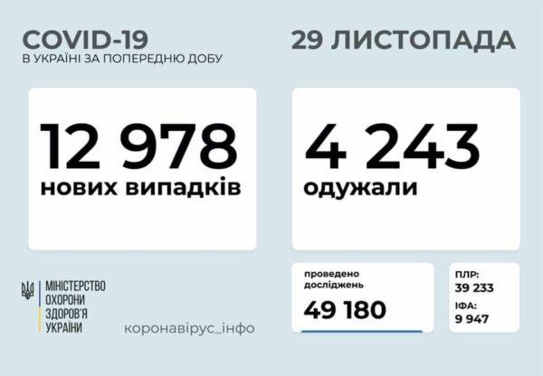Статистика Министерства здравоохранения