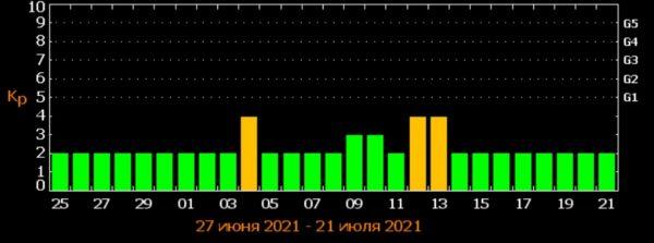 Магнитные бури всколыхнут землю: календарь наиболее опасных дат