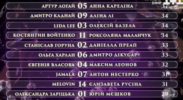 Танцы со звездами - 6 эфир - турнирная таблица